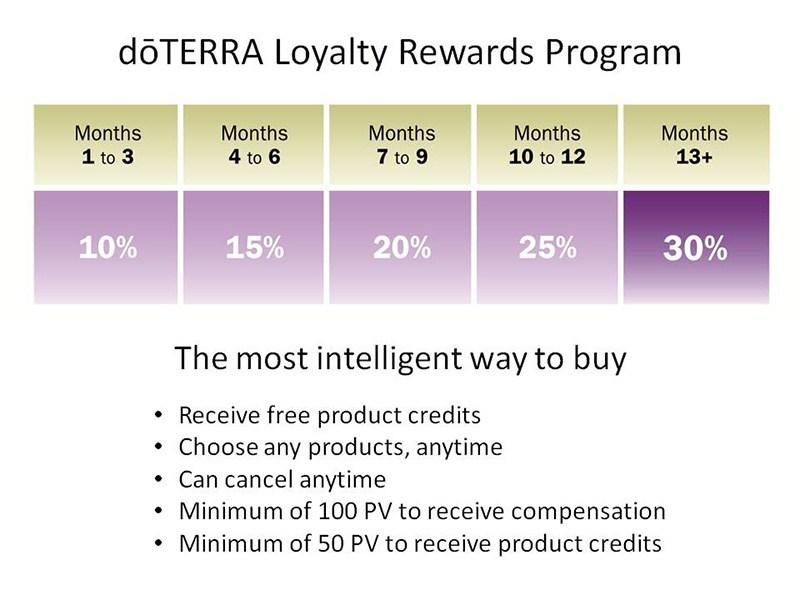 doterra_loyalty_rewards